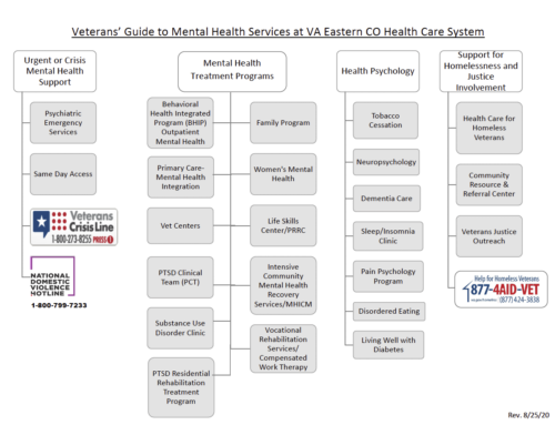 Veterans' Guide to Mental Health Service at VA Eastern CO Health Care System